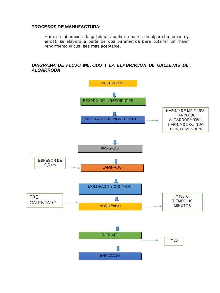 Diagrama de flujo ccuart Choice Image