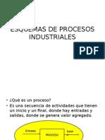 Esquemas de Procesos Industriales