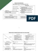 Perancangan Strategik Sains 2012-Terbaru