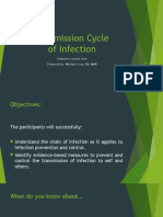 Transmission Cycle of Infection
