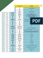 Lista de Radicais_Mandarim_acentos Correctos Sheet1