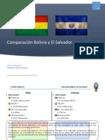 Comparación Bolivia - El Salvador