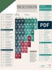 SearchEngineLand Periodic Table of SEO 2015