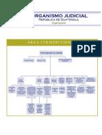 organigrama area jurisdiccional del Organismo Judicial Guatemala