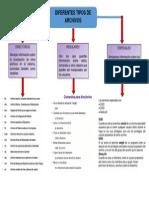 Mapa Conceptual de Sistema de Archivo