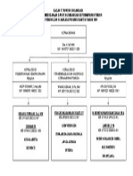 Bagan Struktur Organisasi Pemuda