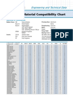 Material Compatibility Guide 3