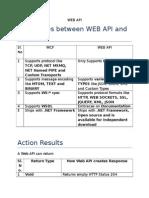 WEB API Fastforward