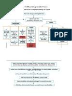Verifikasi Diagram Alir