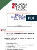 Modelo Funcional de La GRH