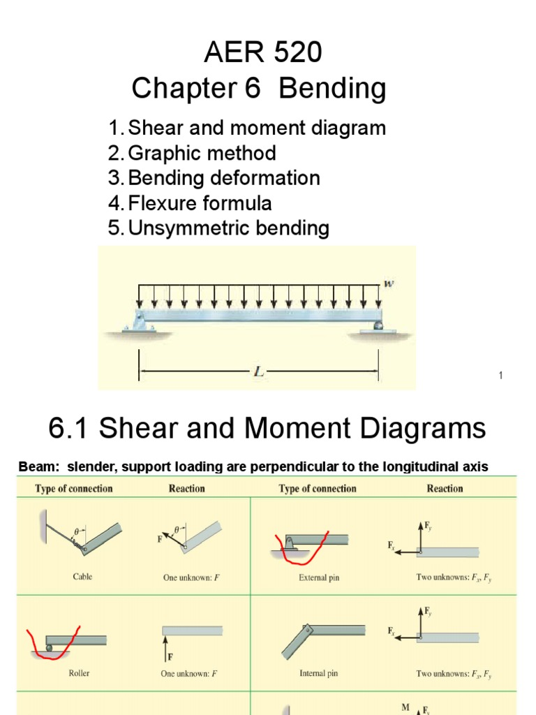 Chapter 6 Beam Stresses Bending Structure Diagram And Formulas