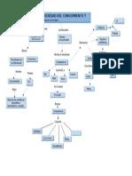 Mapa Mental sociedad de conocimiento y educación