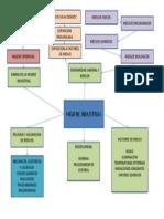 Mapa Conceptual Higiene Industrial