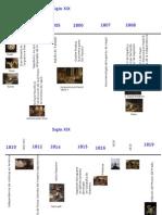 Cronografía Siglo XIX Historia