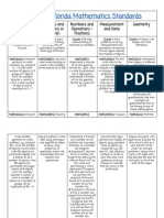 Math Standards Organization Chart
