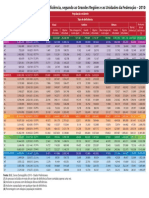 Dados Estatisticos - Pessoa Com Deficiencia