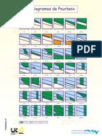 Diversos Diagramas de Pourbaix