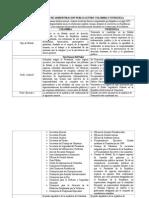 Cuadro Comparativo de Administracion Publica Entre Colombia y Venezuela