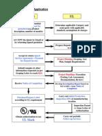 Application Flow Chart (UL certification)