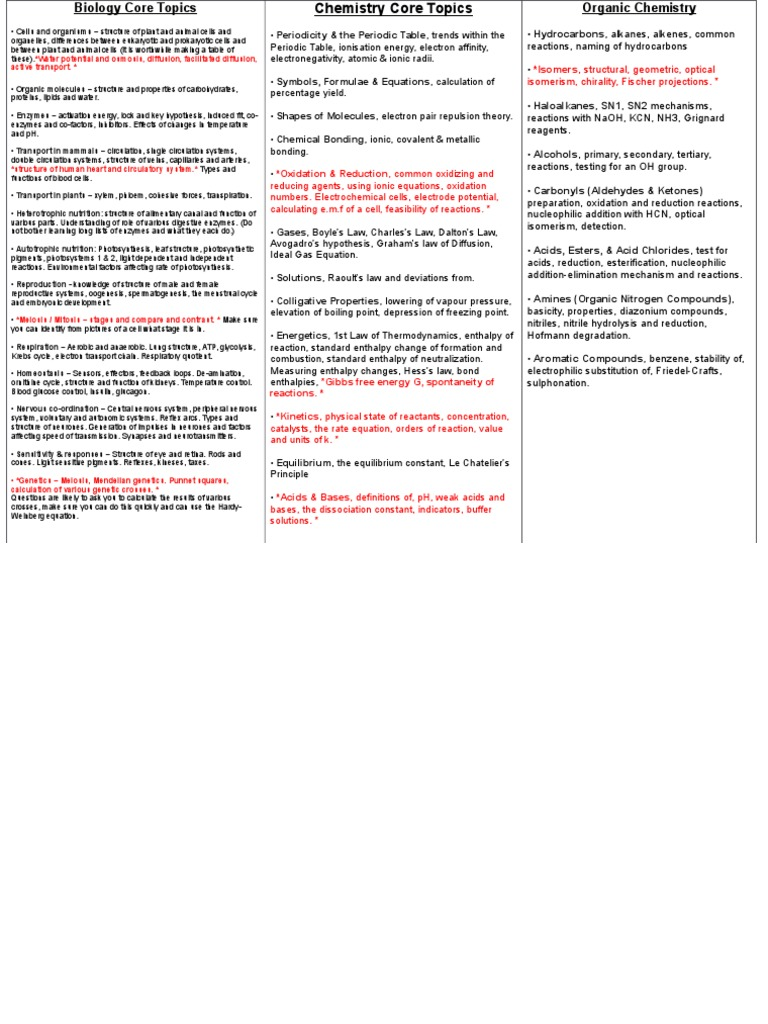 GAM Core Topics | Ester | Chemical Reactions