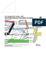 U.S. Energy Flow Trends