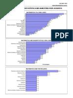 Estatisticas Ita-ime 1998 2007