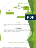 Mapa Conceptual Derecho Procesal Civil