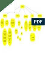 mapa signos vitales