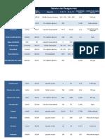Tabela de Reagentes