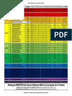 RankingMARATON-15noviembre2015