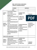 Capacites Hg Et Competences AP