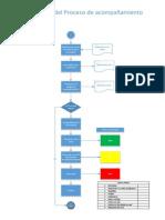Flujograma Proceso de Acompañamiento