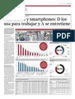 Diariogestin Millennialsysmartphones
