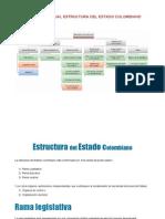 Estructura de La Rama Legislativa