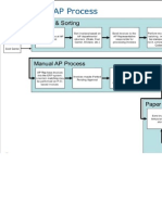 AP Processesing
