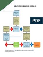 flujograma_reclamos_canchaque.pdf