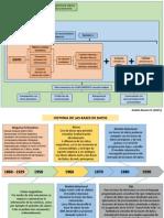 Dato, Informacion y Conocimiento. Evolución de las Base de datos