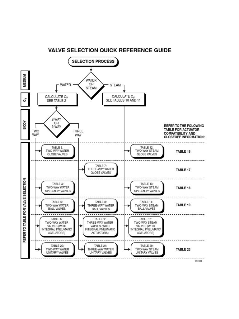 Honeywell Valve Selection Guide   Valve   Water Heating