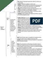 Reformas constitucional en América Latina