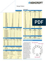 5a Range Tables