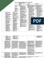 comprehensive assessment model performance task rubric fall 2015-3