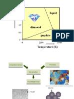 5-Diagrammes de Phases - Aciers