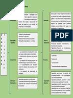 Organizador Gráfico- Demostrar e Ilustrar