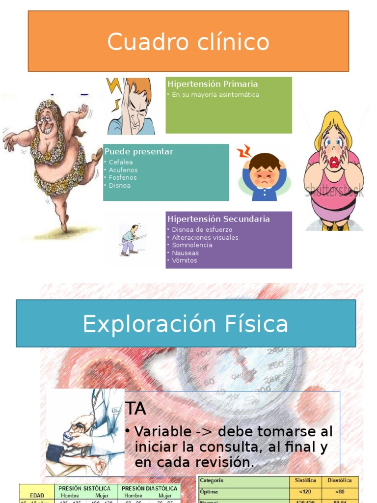 Cuadro Clínico Hipertensión