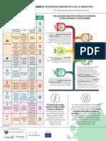 Fact Sheet Sesión 5 - Eficiencia Energética
