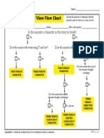 narrators point of view flow chart