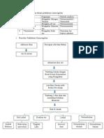 Tabulasi Data FHA Osmoreg