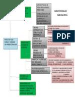 Mapa Funcional De
