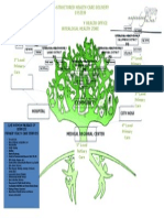 Org Structure Cho