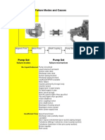 Centrifugal Pump Set Failure Modes